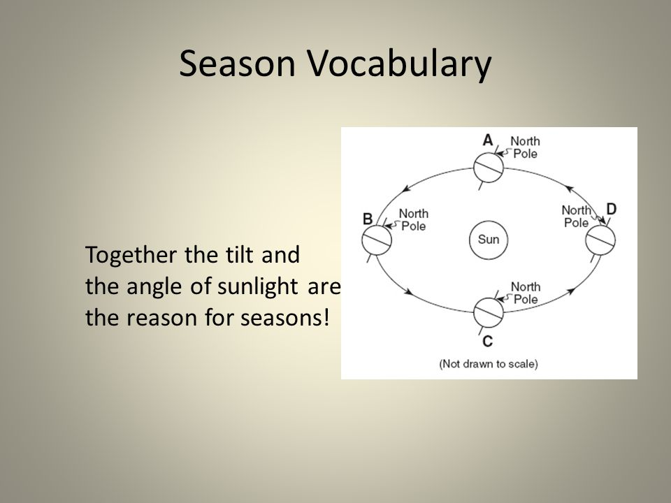Season Vocabulary Together the tilt and the angle of sunlight are