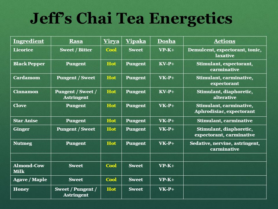 Jeff's Chai Tea Energetics