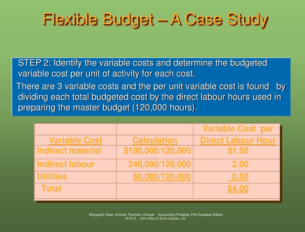 Budgeted cost per unit