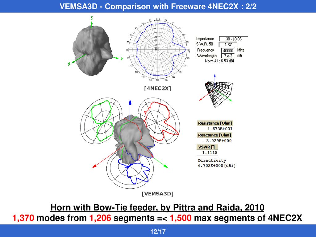 A floss Visual ElectroMagnetics Simulator for 3D Antennas