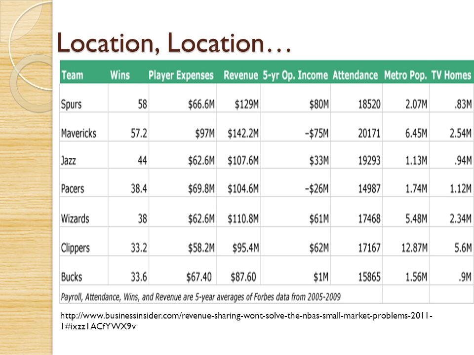 Location, Location… http://www.businessinsider.com/revenue-sharing-wont-solve-the-nbas-small-market-problems-2011-1#ixzz1ACfYWX9v.