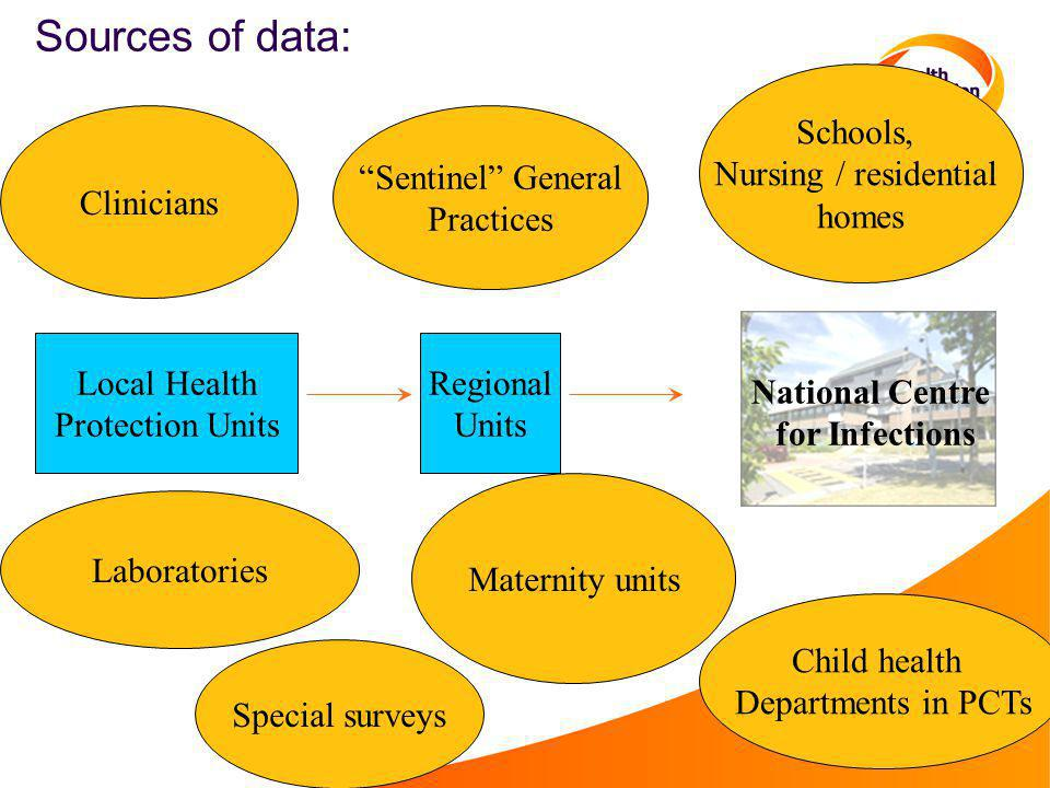 Sources of data: Schools, Nursing / residential homes Clinicians