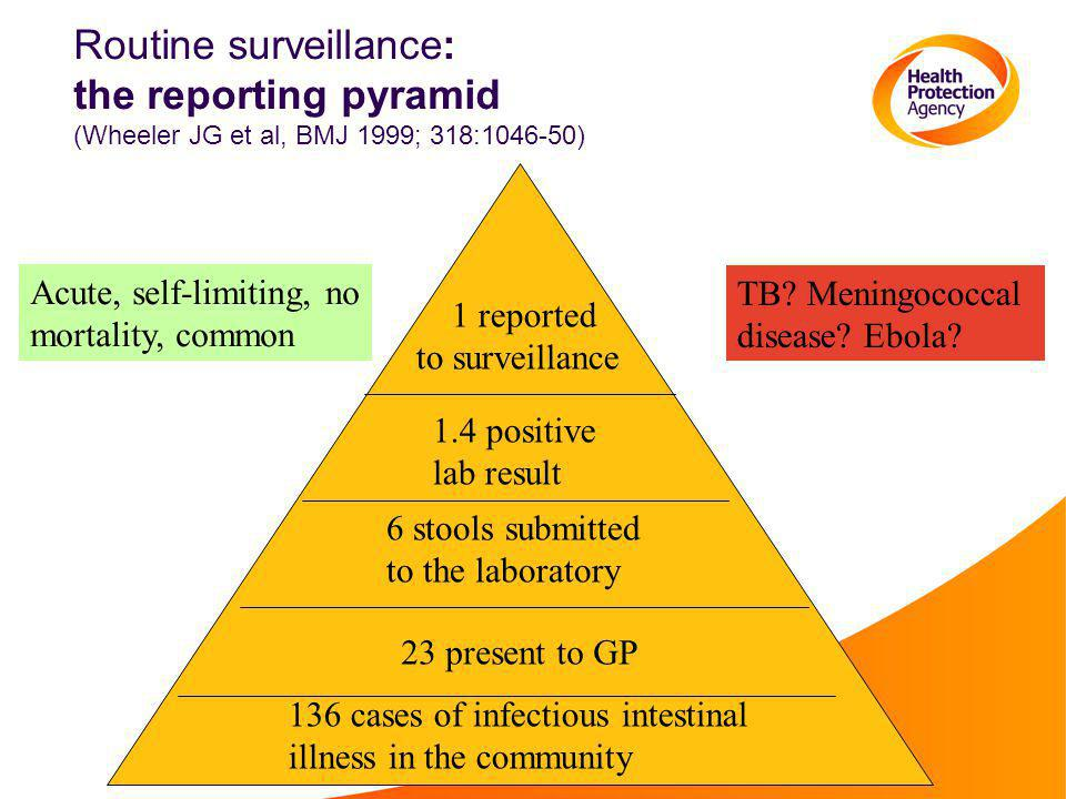 Routine surveillance: the reporting pyramid (Wheeler JG et al, BMJ 1999; 318:1046-50)
