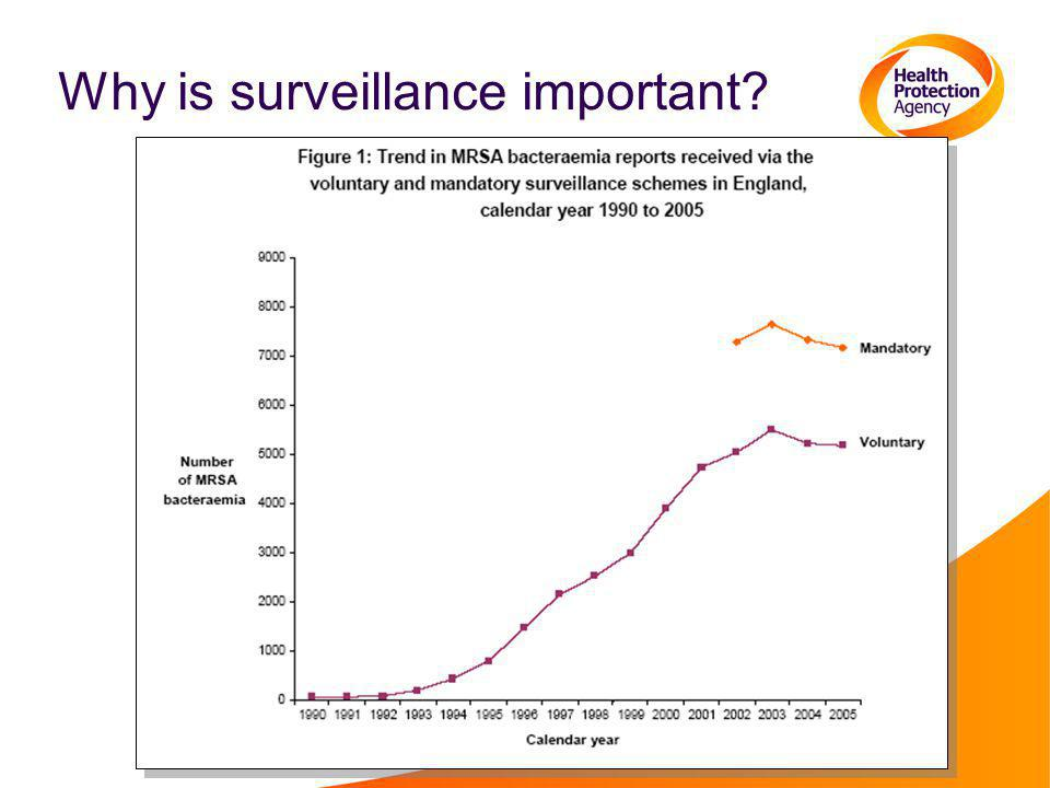 Why is surveillance important