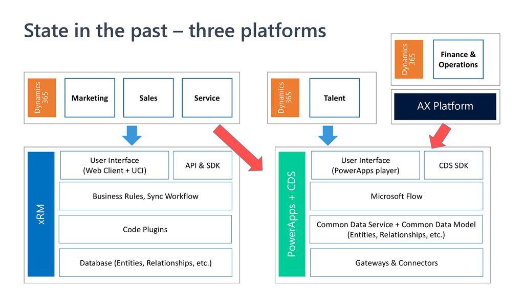 Common Data Service Data Integrator - ppt download