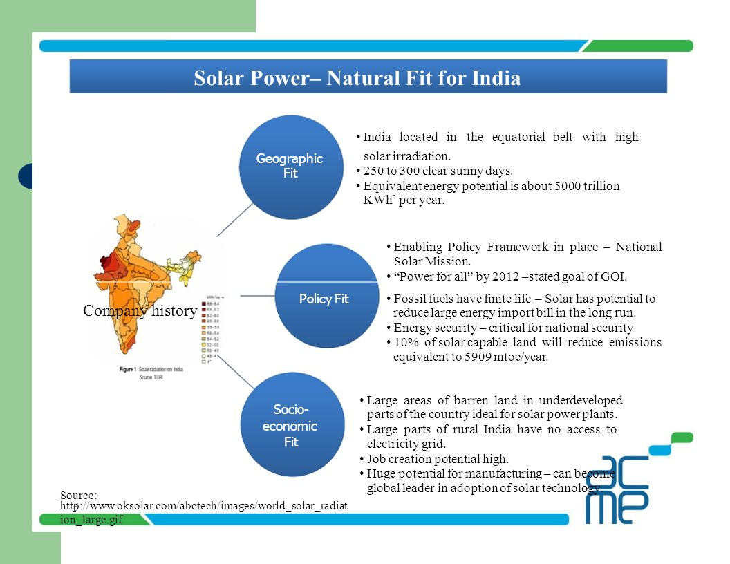 Solar Power– Natural Fit for India