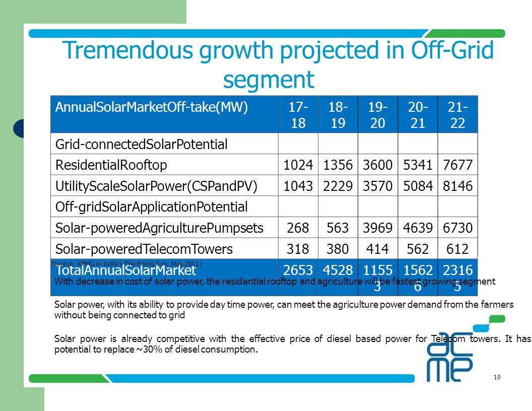Tremendous growth projected in Off-Grid segment