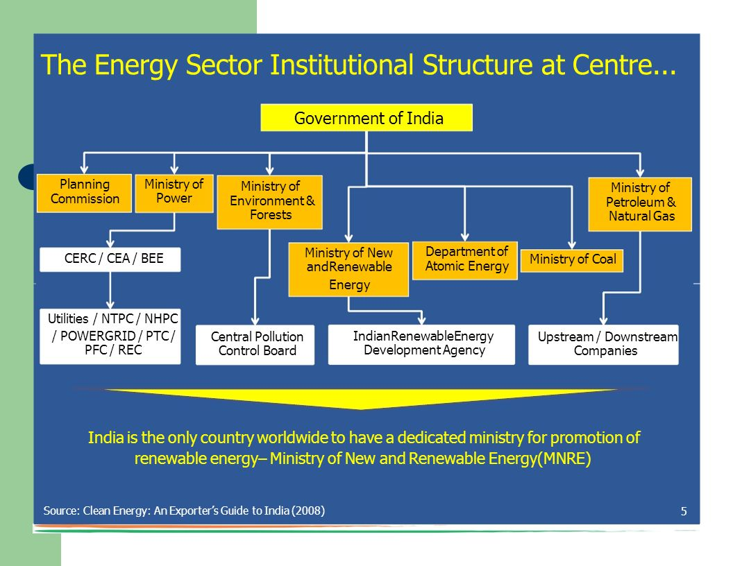 The Energy Sector Institutional Structure at Centre...