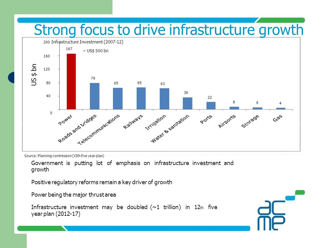 Strong focus to drive infrastructure growth