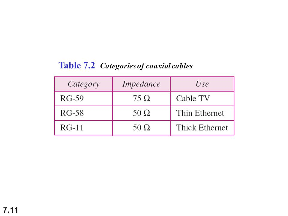 Table 7.2 Categories of coaxial cables