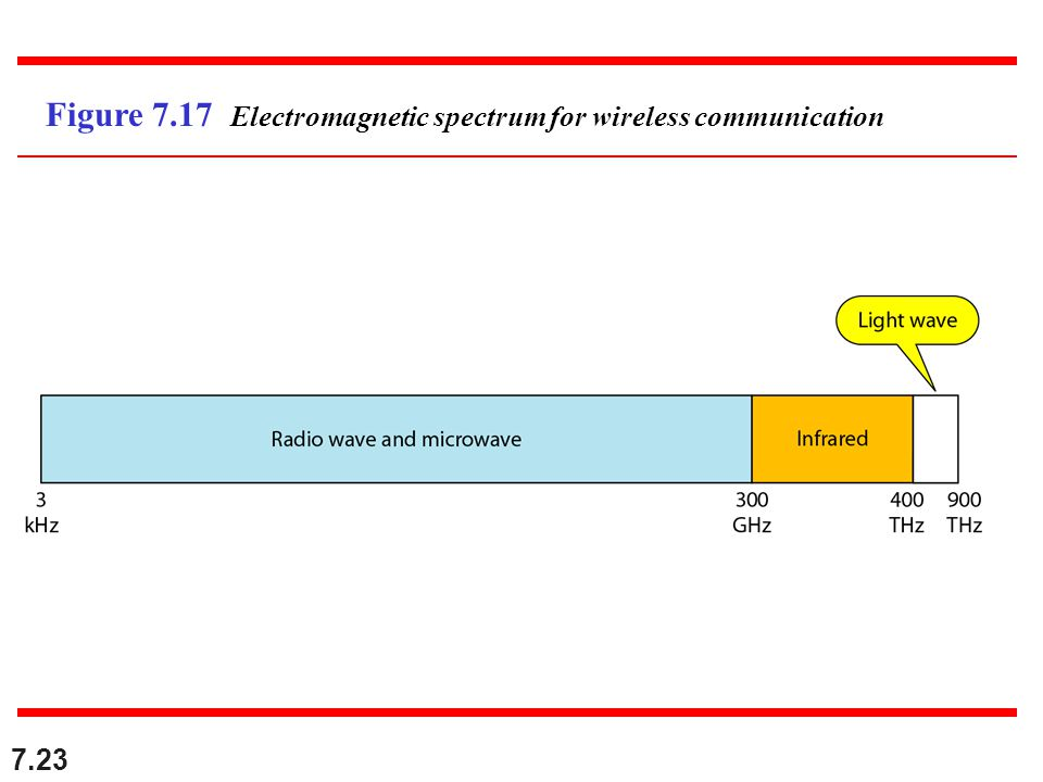Figure 7.17 Electromagnetic spectrum for wireless communication