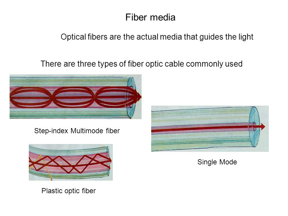 There are three types of fiber optic cable commonly used