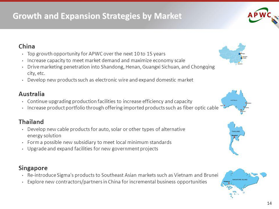 Growth and Expansion Strategies by Market