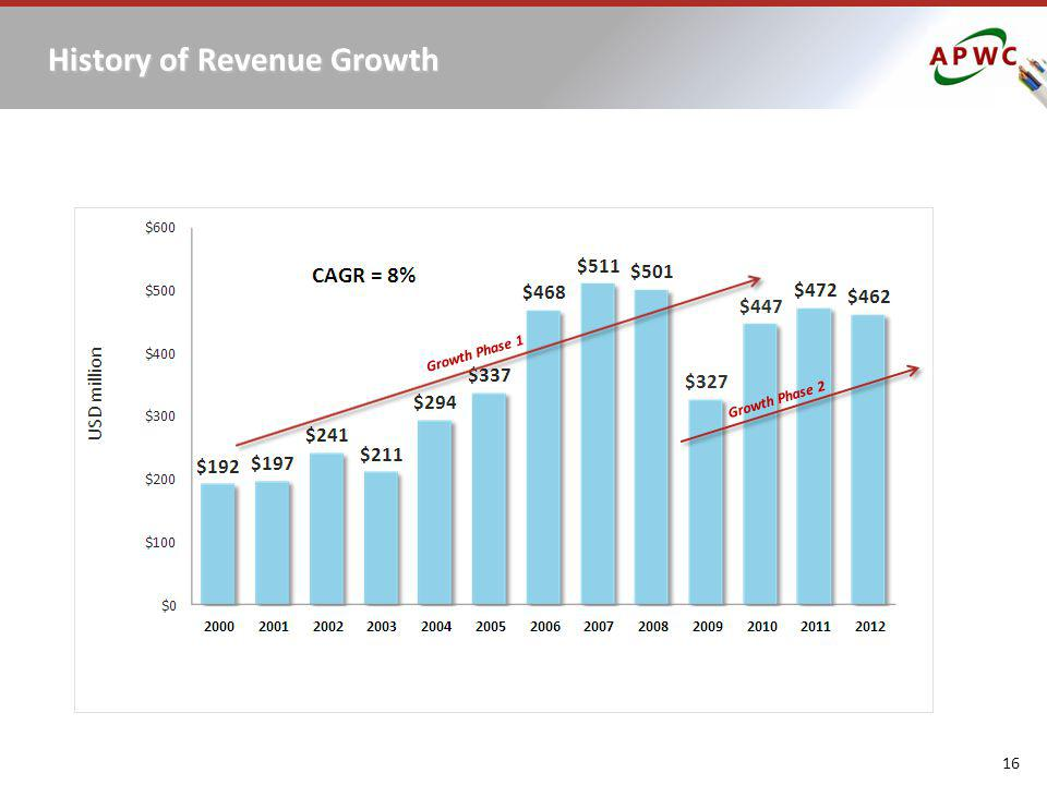 History of Revenue Growth