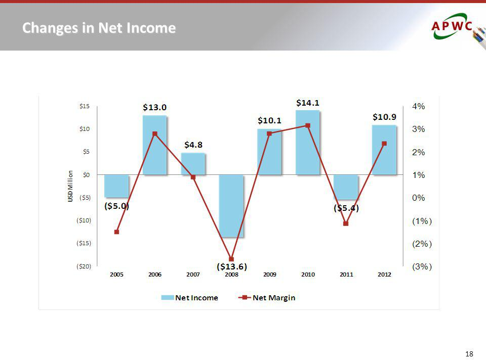 Changes in Net Income