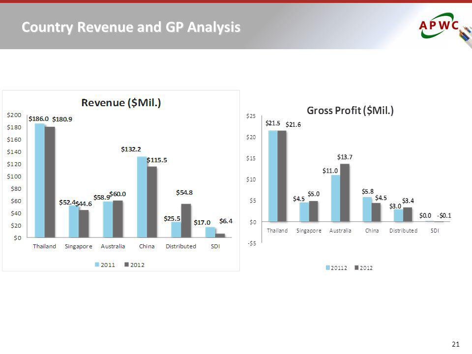 Country Revenue and GP Analysis