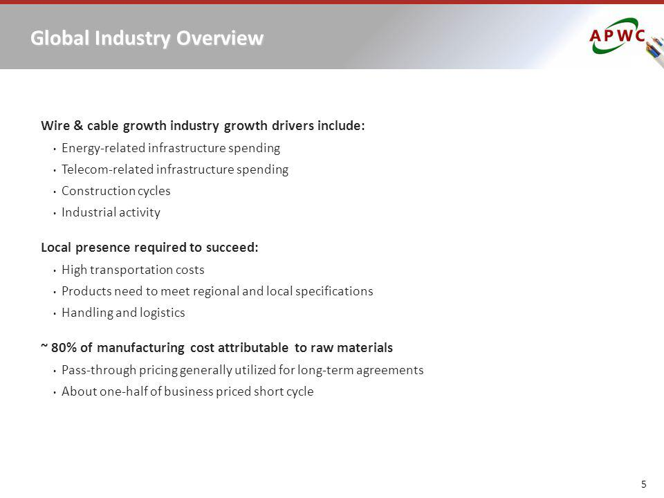 Global Industry Overview