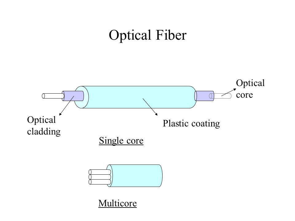 Optical Fiber Optical core Optical Plastic coating cladding