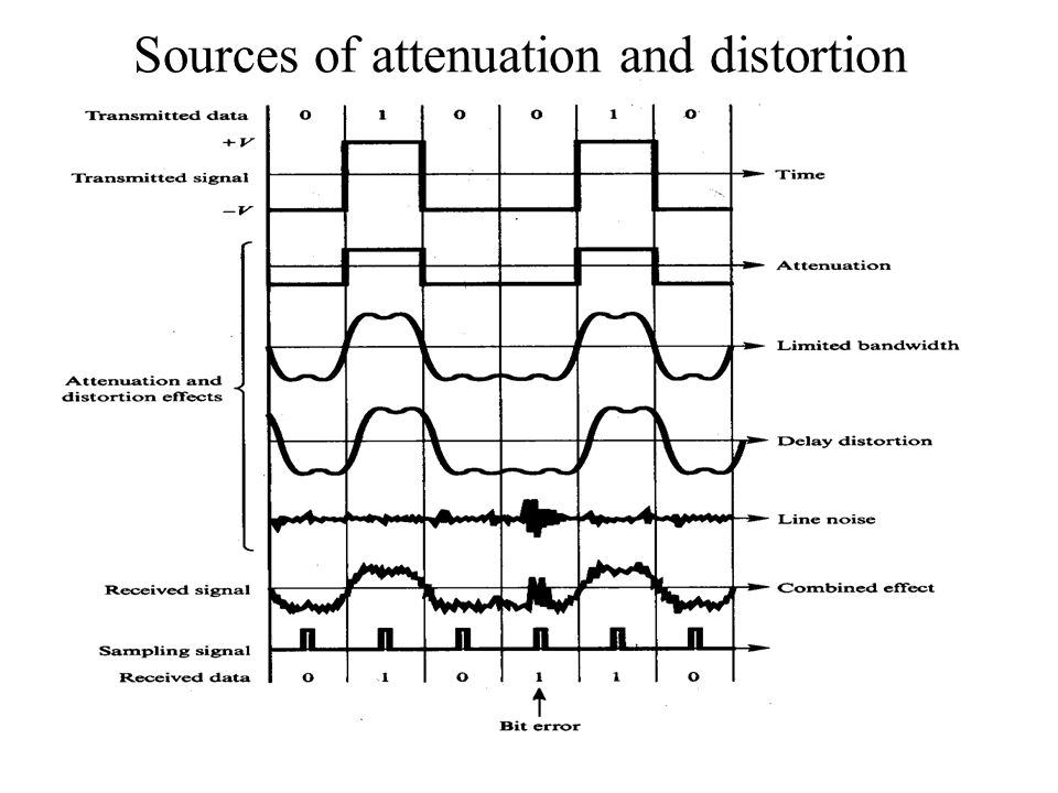 Sources of attenuation and distortion