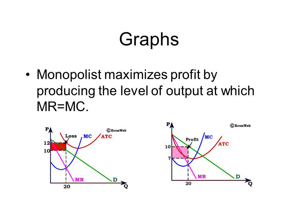Graphs Monopolist maximizes profit by producing the level of output at which MR=MC.