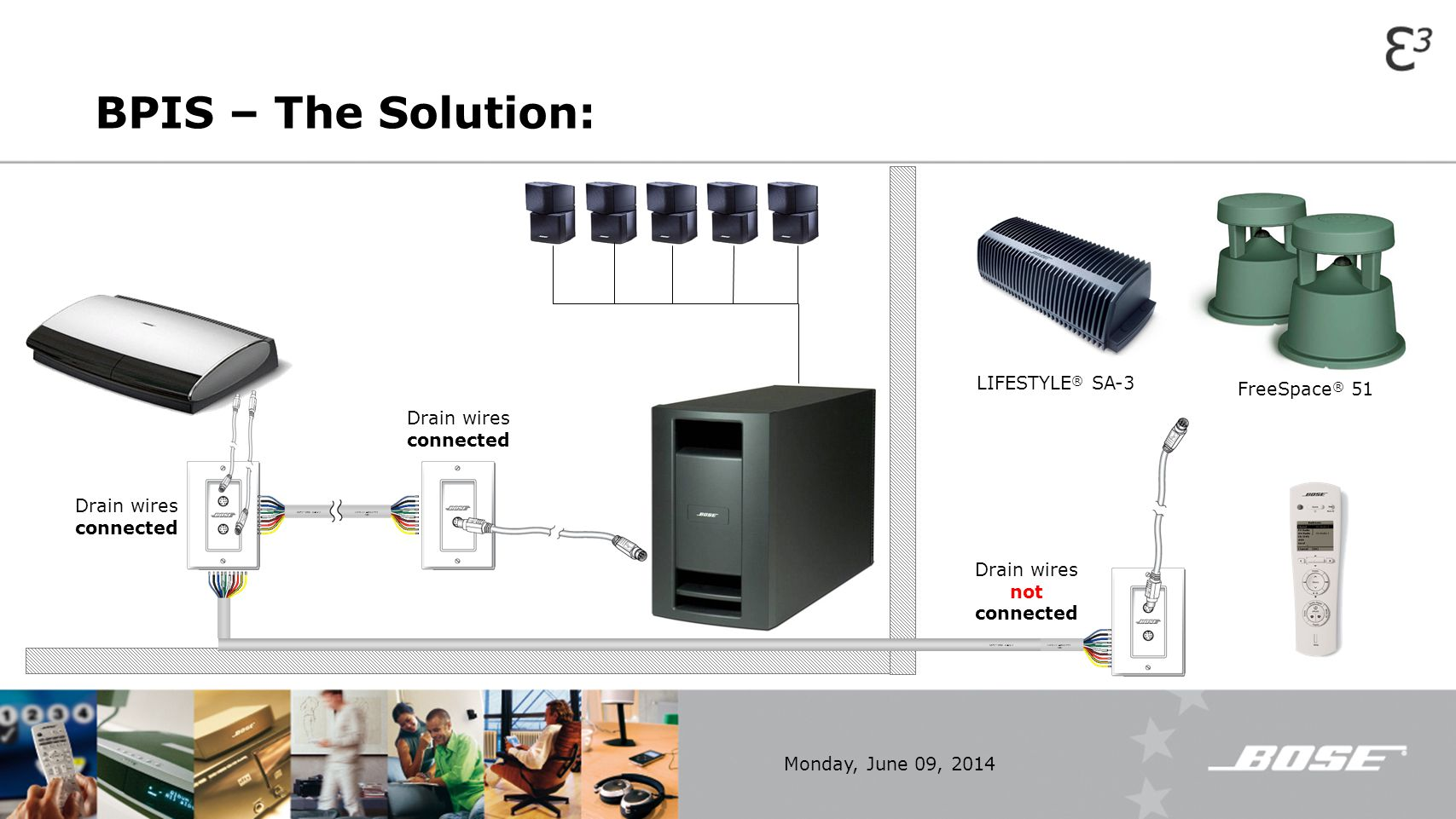 Bose Lifestyle 12 Wiring Diagram About Acoustimass 5 Link Music Throughout Your Home Ppt Video Online Download Cinemate