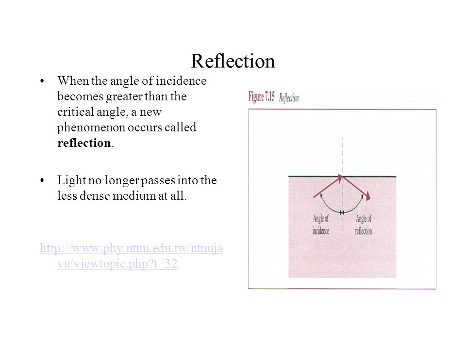 Reflection When the angle of incidence becomes greater than the critical angle, a new phenomenon occurs called reflection.