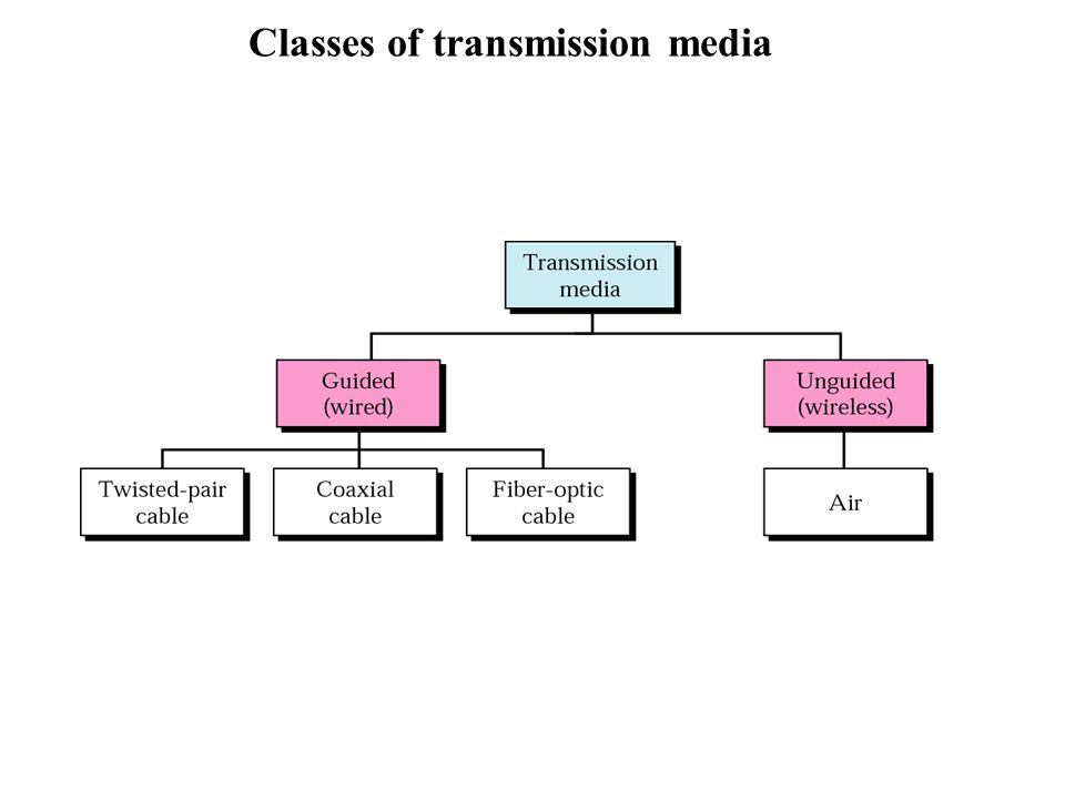 Classes of transmission media