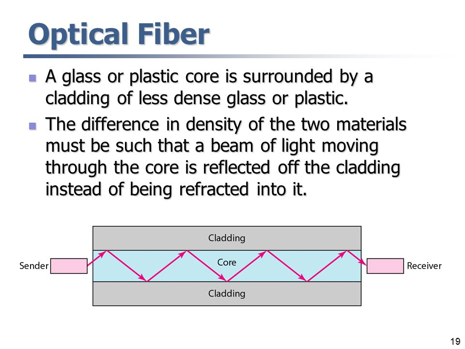 Optical Fiber A glass or plastic core is surrounded by a cladding of less dense glass or plastic.