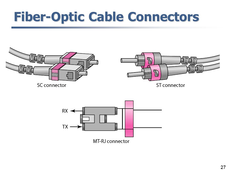 Fiber-Optic Cable Connectors