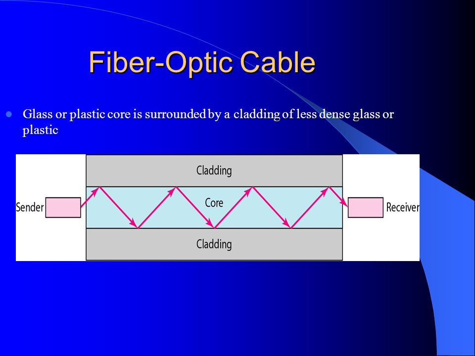 Fiber-Optic Cable Glass or plastic core is surrounded by a cladding of less dense glass or plastic