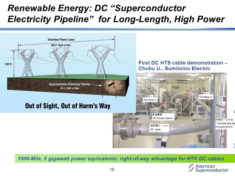 Renewable Energy: DC Superconductor Electricity Pipeline for Long-Length, High Power