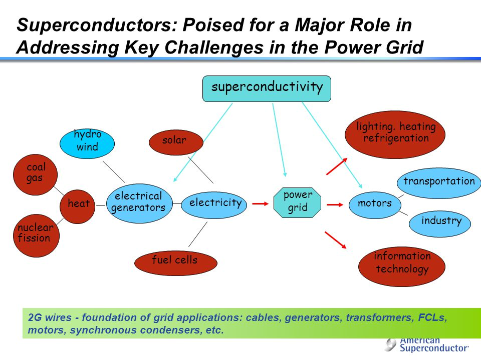 Superconductors: Poised for a Major Role in Addressing Key Challenges in the Power Grid