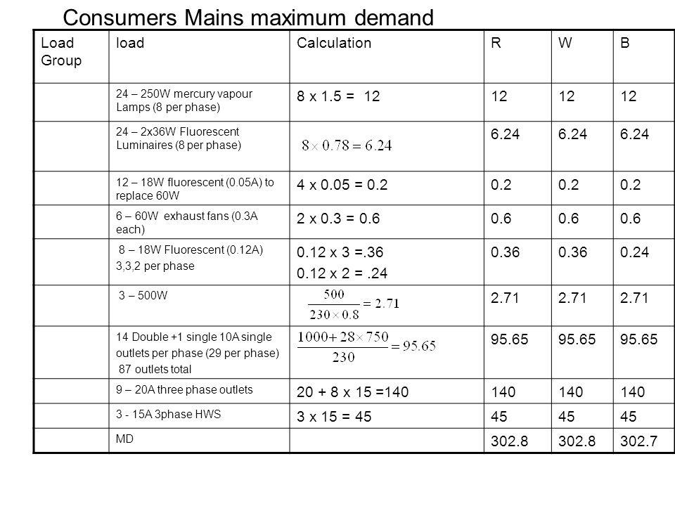 Consumers Mains maximum demand