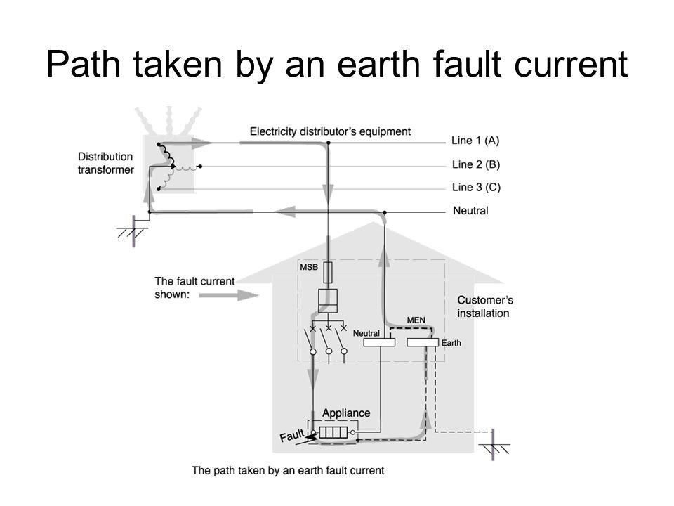 Path taken by an earth fault current