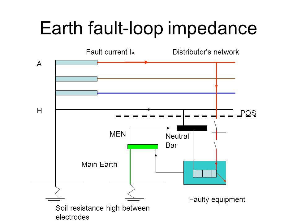 Earth fault-loop impedance