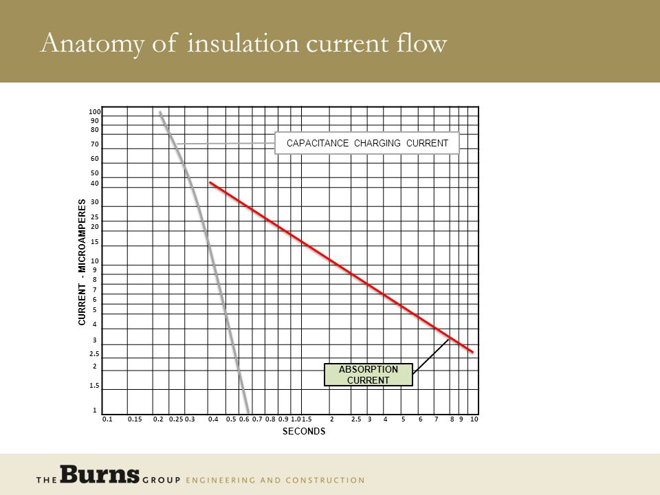 Anatomy of insulation current flow