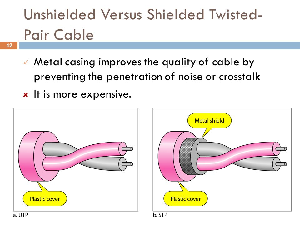 Unshielded Versus Shielded Twisted-Pair Cable