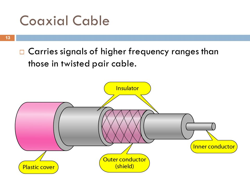 Coaxial Cable Carries signals of higher frequency ranges than those in twisted pair cable.
