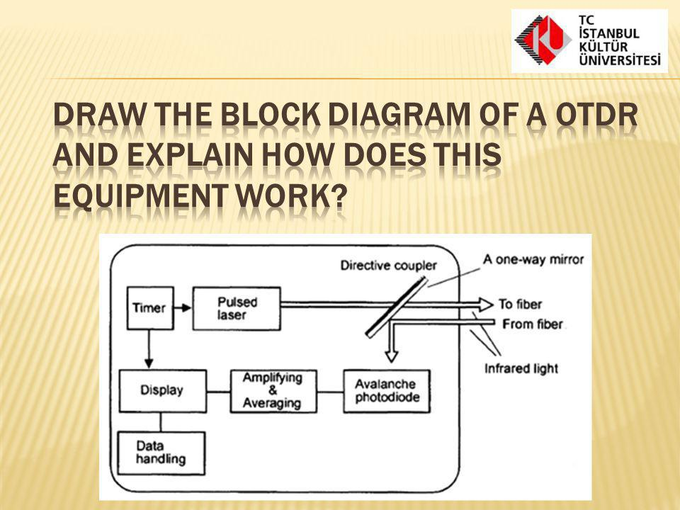 Draw the block diagram of a OTDR and explain how does this equipment work