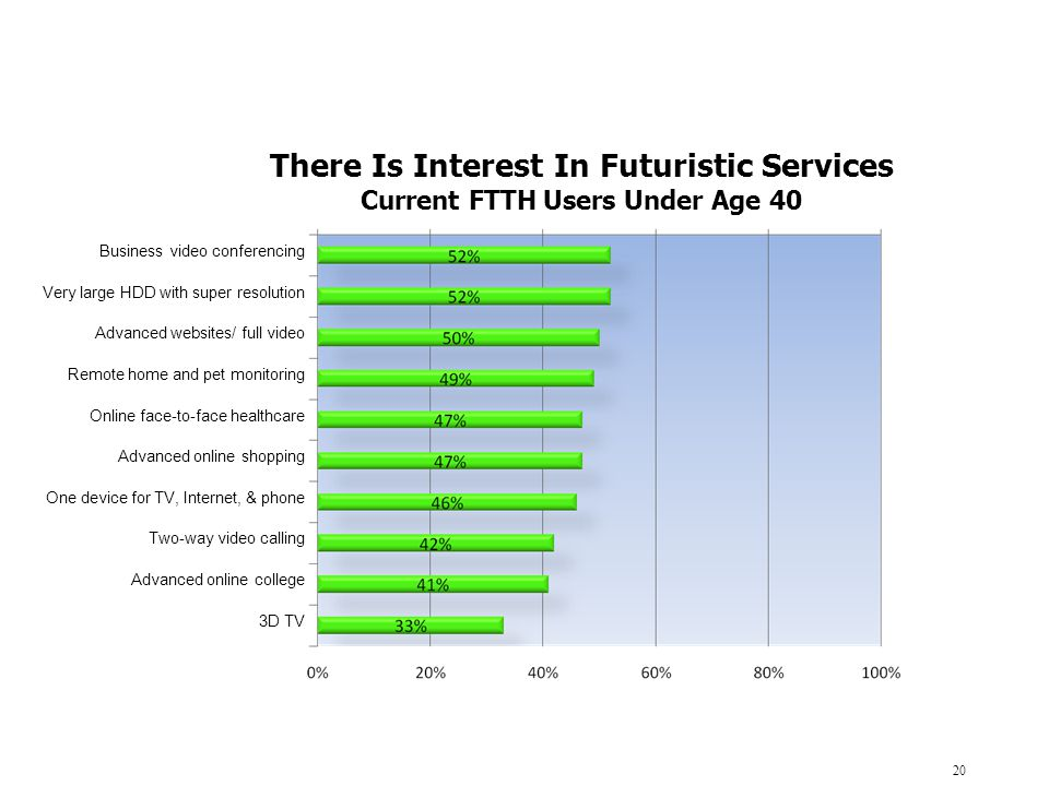 FTTH's Second Decade Begins: Where We Are, Where We Are Going - ppt