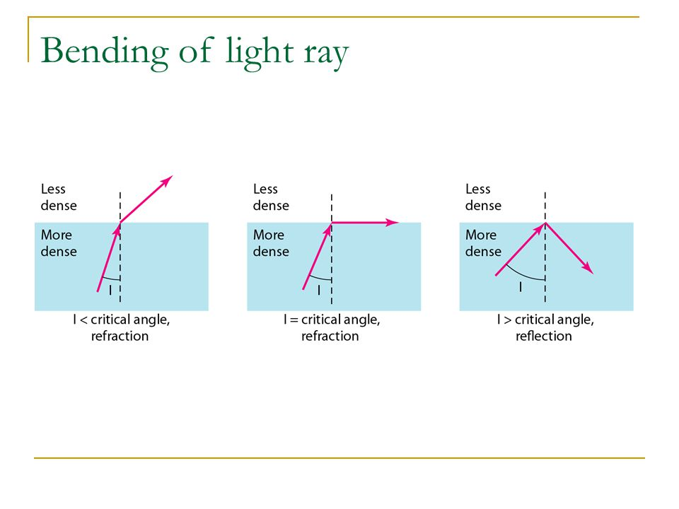 Bending of light ray