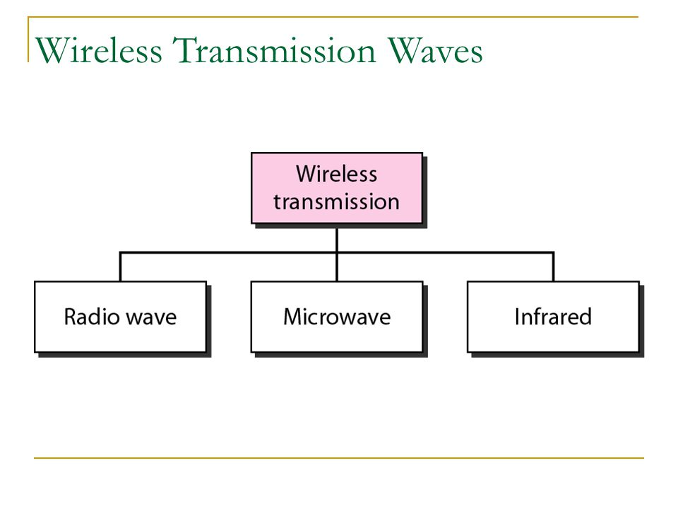 Wireless Transmission Waves