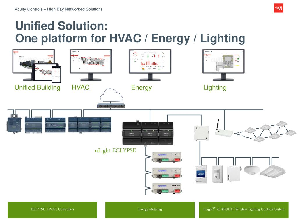 Acuity Controls High Bay Networked Lighting Solutions