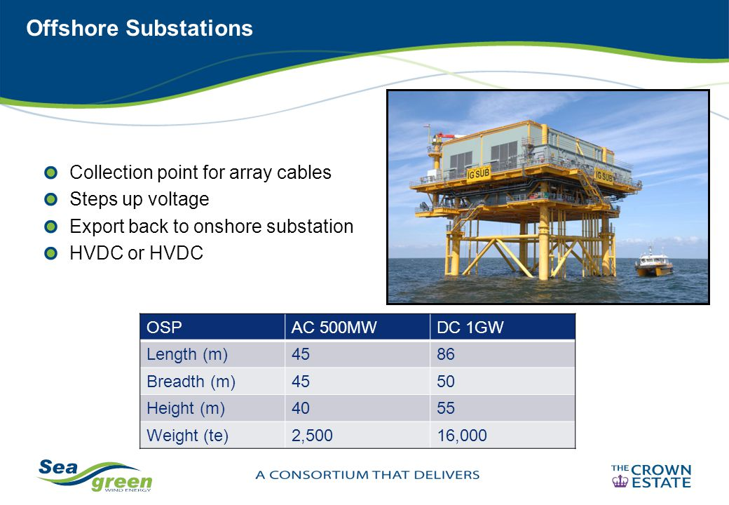 Offshore Substations Collection point for array cables