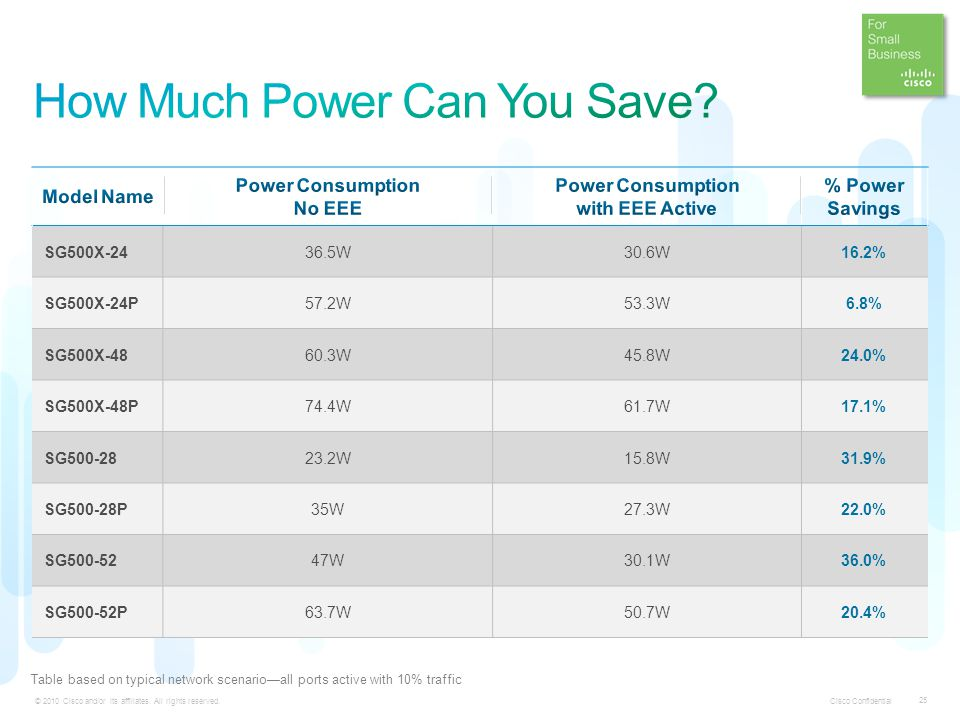 How Much Power Can You Save