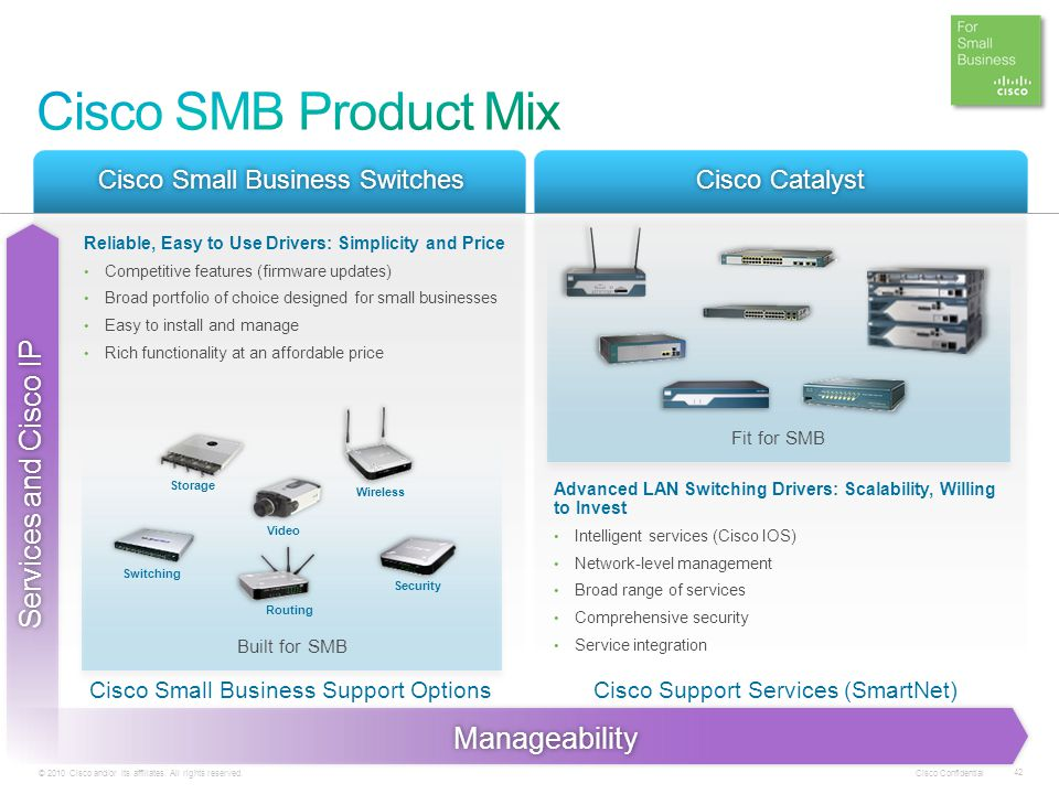 Cisco SMB Product Mix Services and Cisco IP Manageability