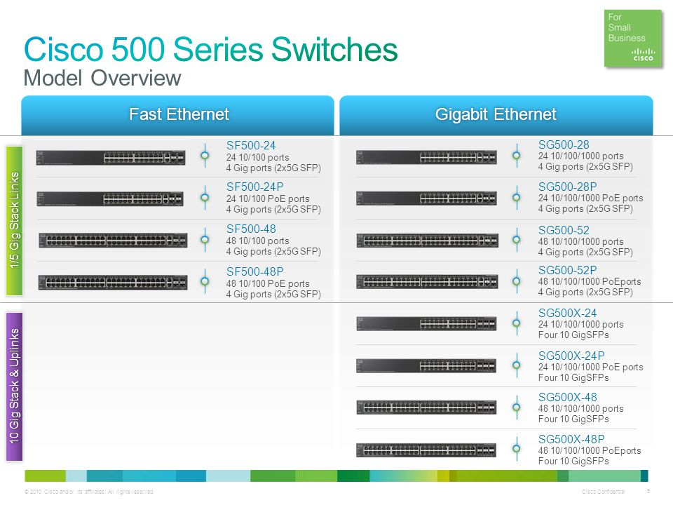 Cisco 500 Series Switches Model Overview