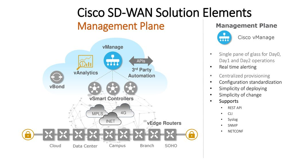 Introducing Cisco SD-WAN - ppt download