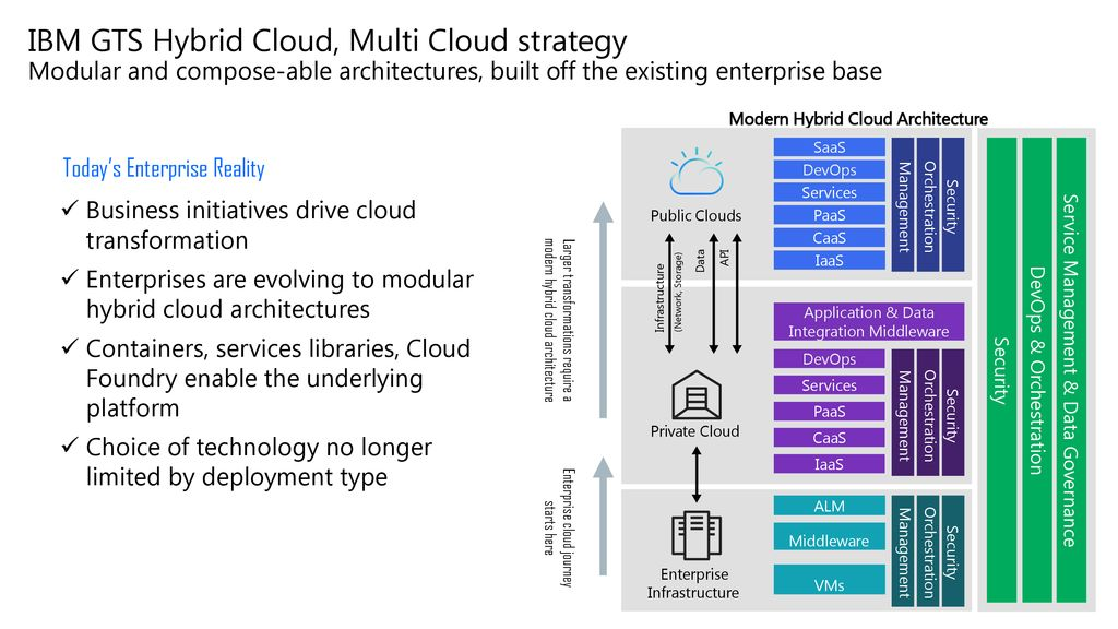 IBM Cloud Private Storage Realize as-a-service benefits with