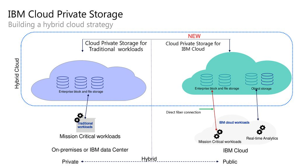 IBM Cloud Private Storage Realize as-a-service benefits with a